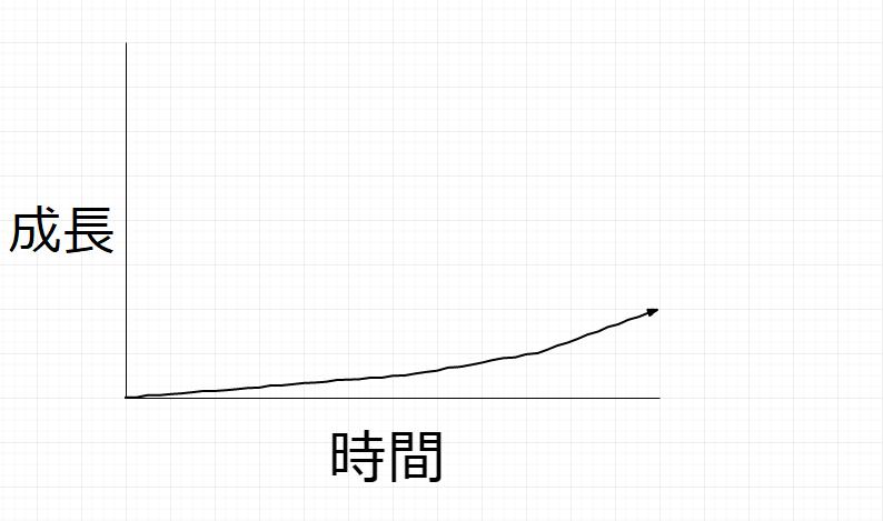 人類 成長スピード